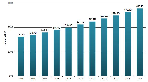 Semiconductor Industry from 2015 to 2025 | SEMI ORG